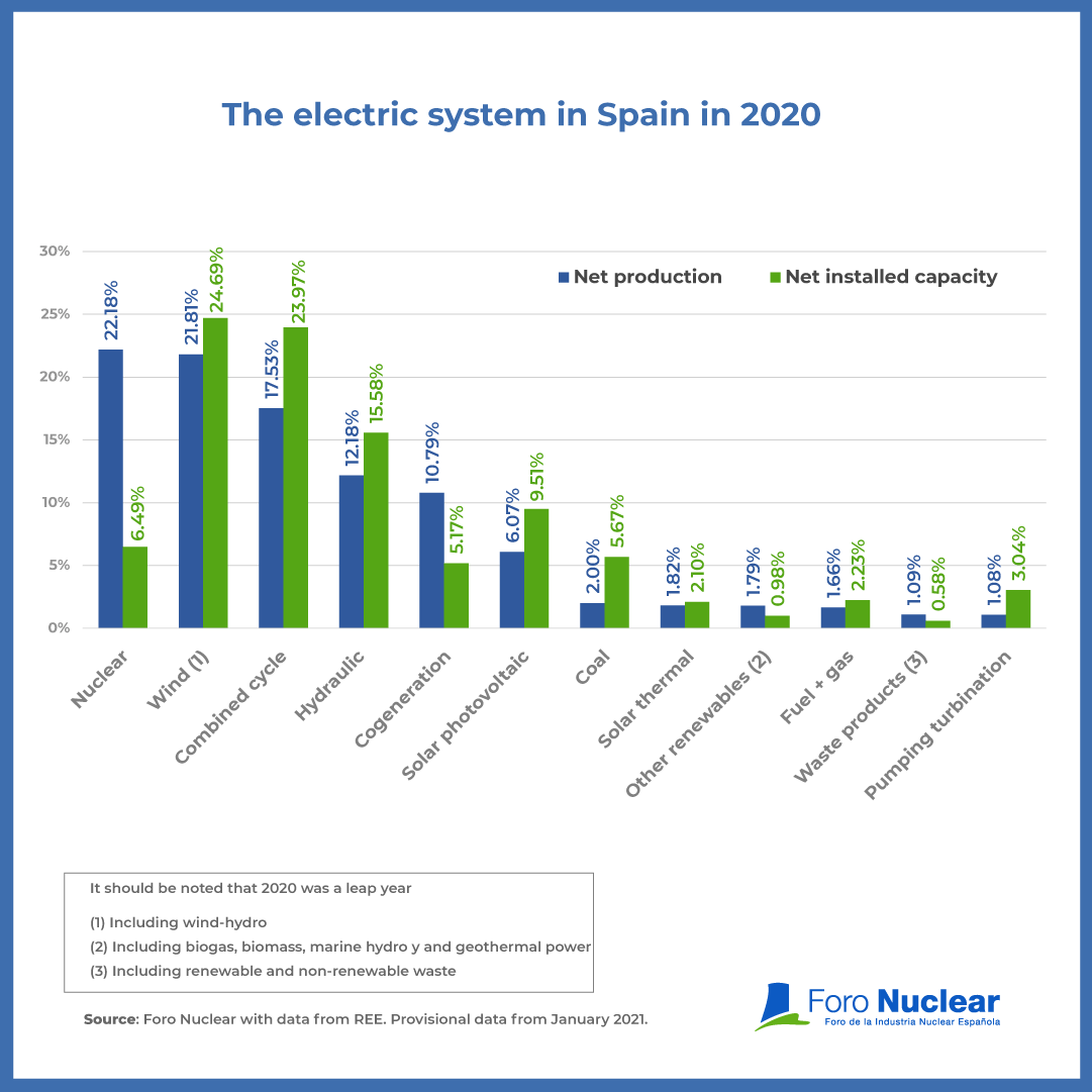 The Spanish electric system in 2020. Nuclear, leader