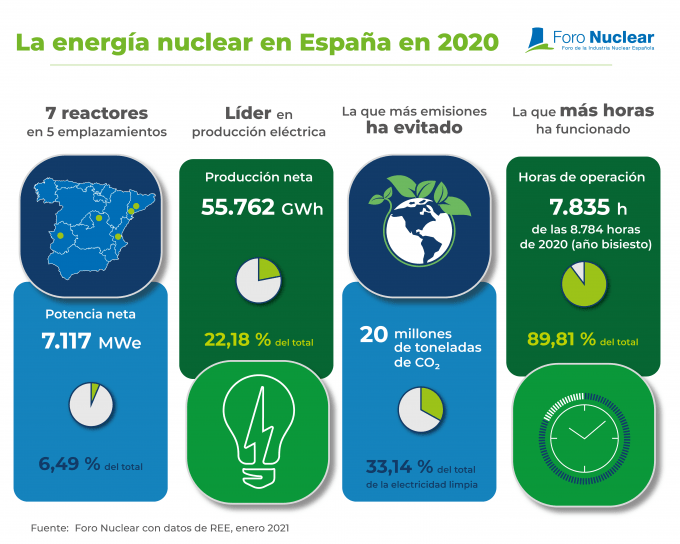 La energía nuclear en España en 2020