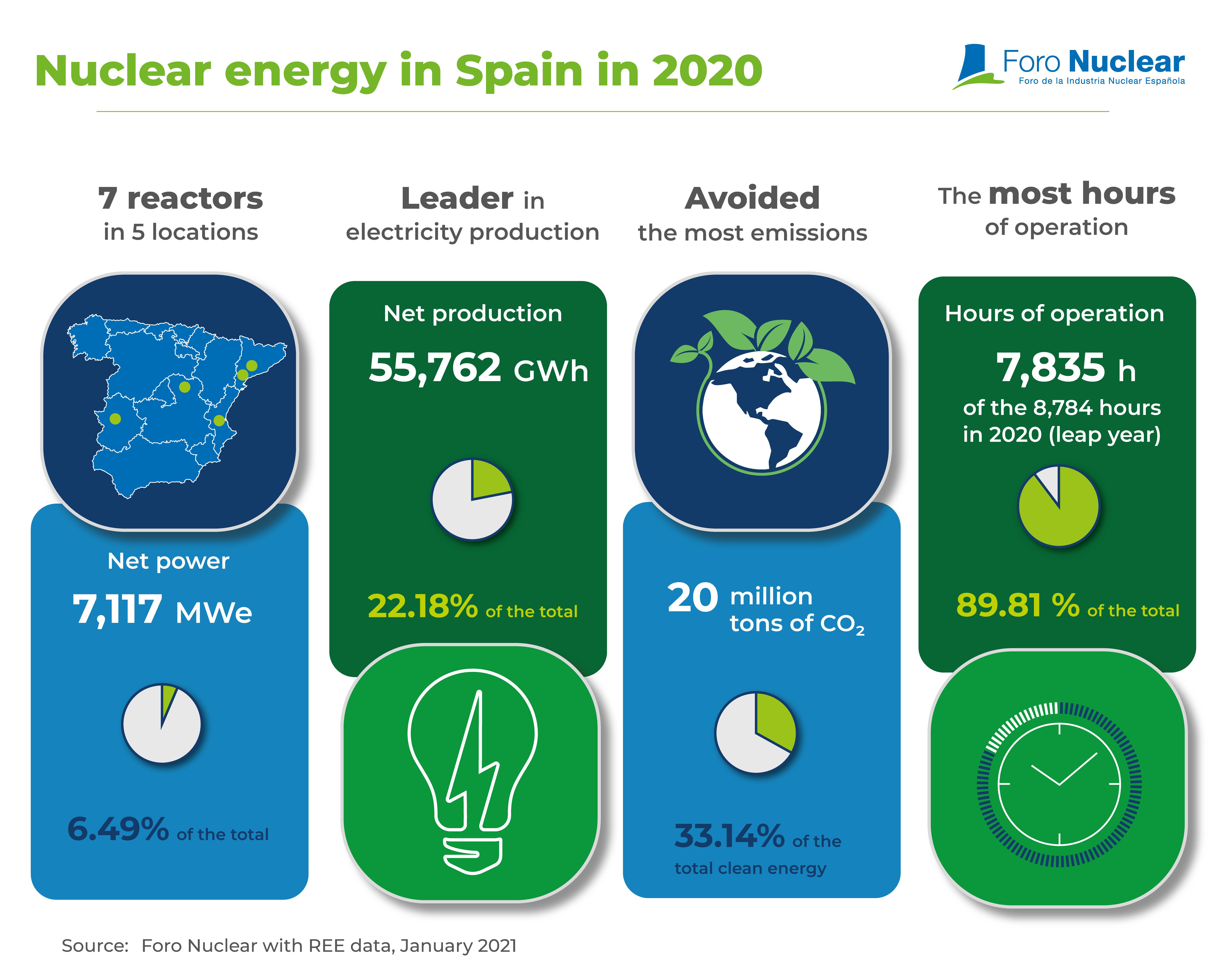 Nuclear energy in Spain in 2020