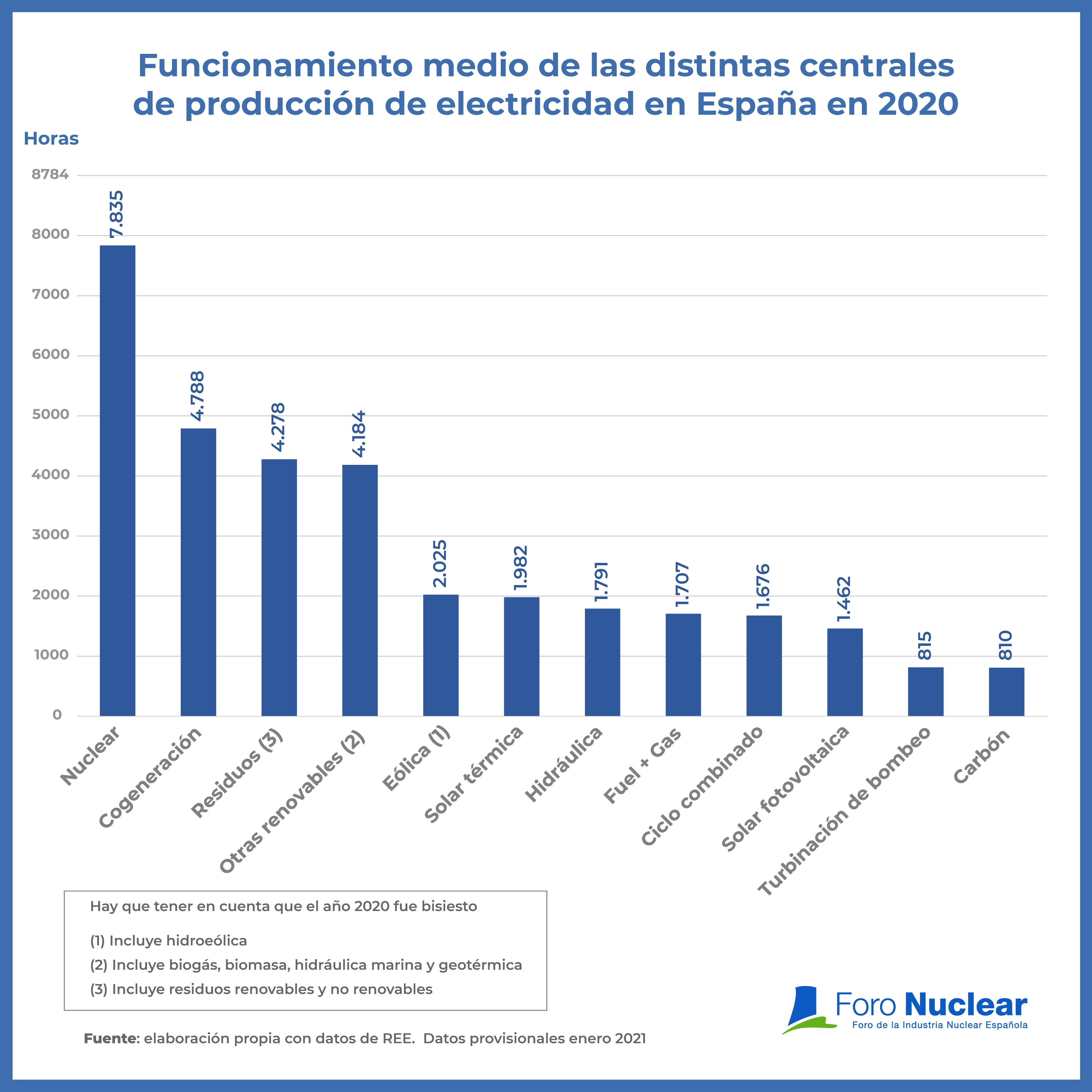 Funcionamiento medio de las distintas centrales de producción de electricidad en España en 2020