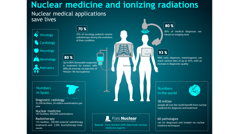 Nuclear medicine and ionizing radiations