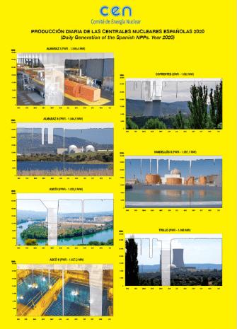 Producción diaria de las centrales nucleares españolas 2020