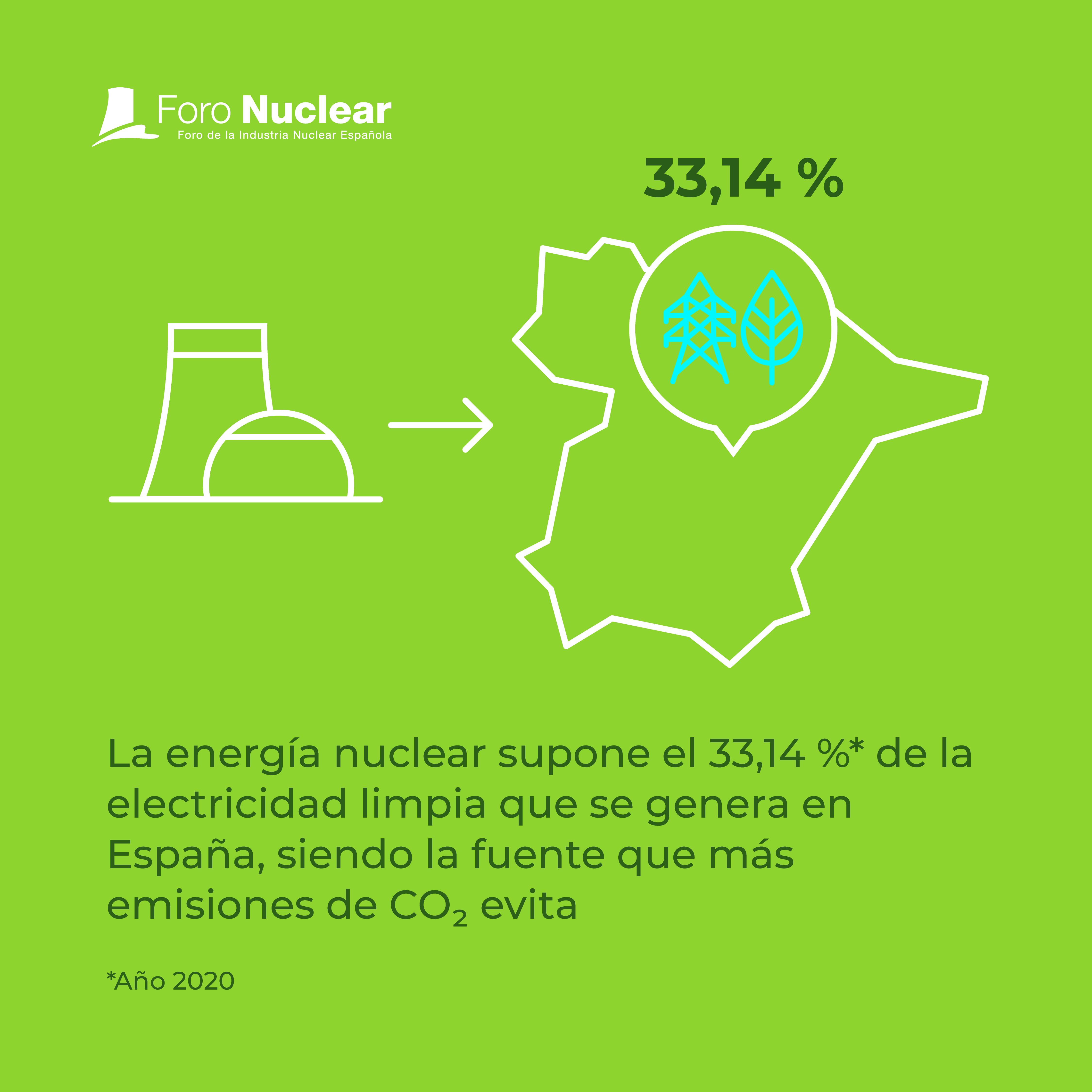 La energía nuclear, electricidad limpia