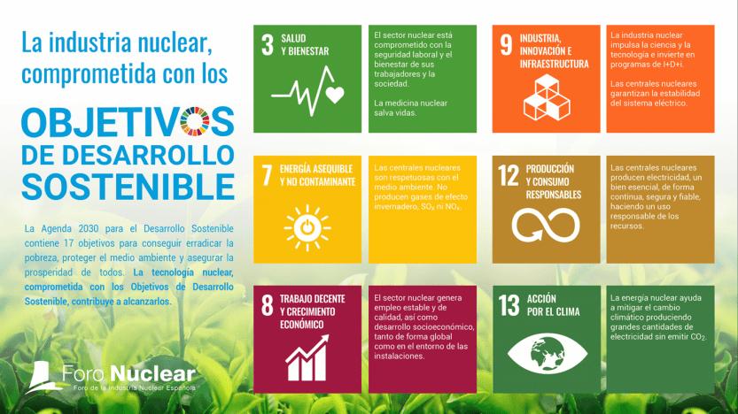 La industria nuclear, comprometida con los Objetivos de Desarrollo Sostenible
