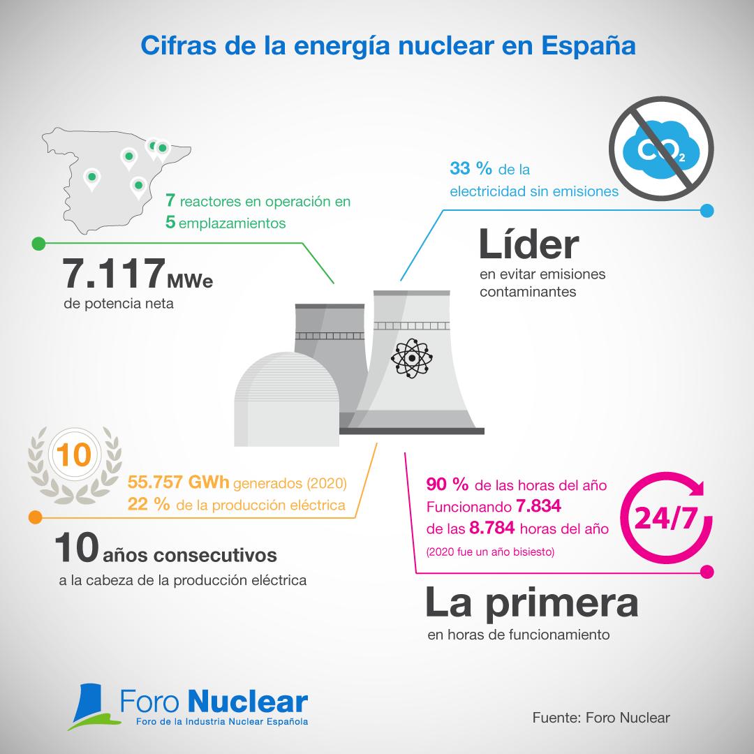 Cifras de la energía nuclear en España