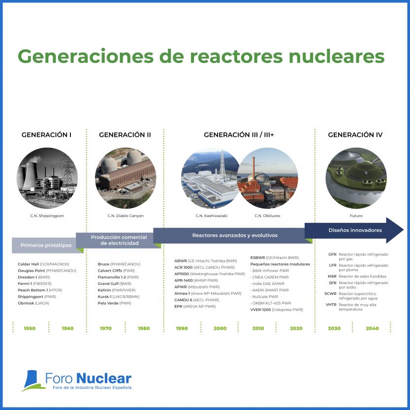 Generaciones de reactores nucleares