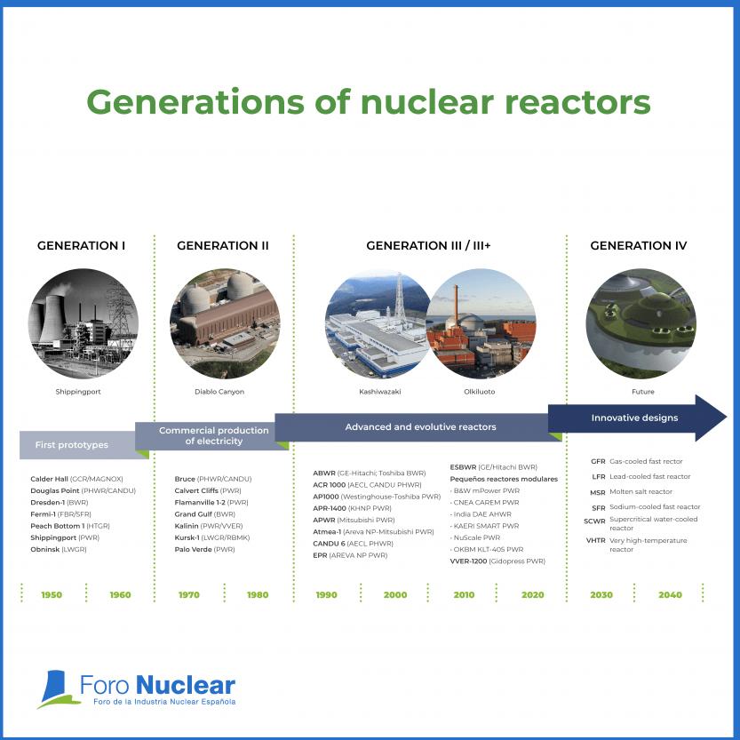 Generations of nuclear reactors
