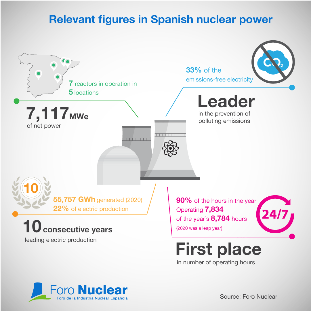 Relevant figures in Spanish nuclear power