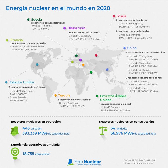 Energía nuclear en el mundo en 2020