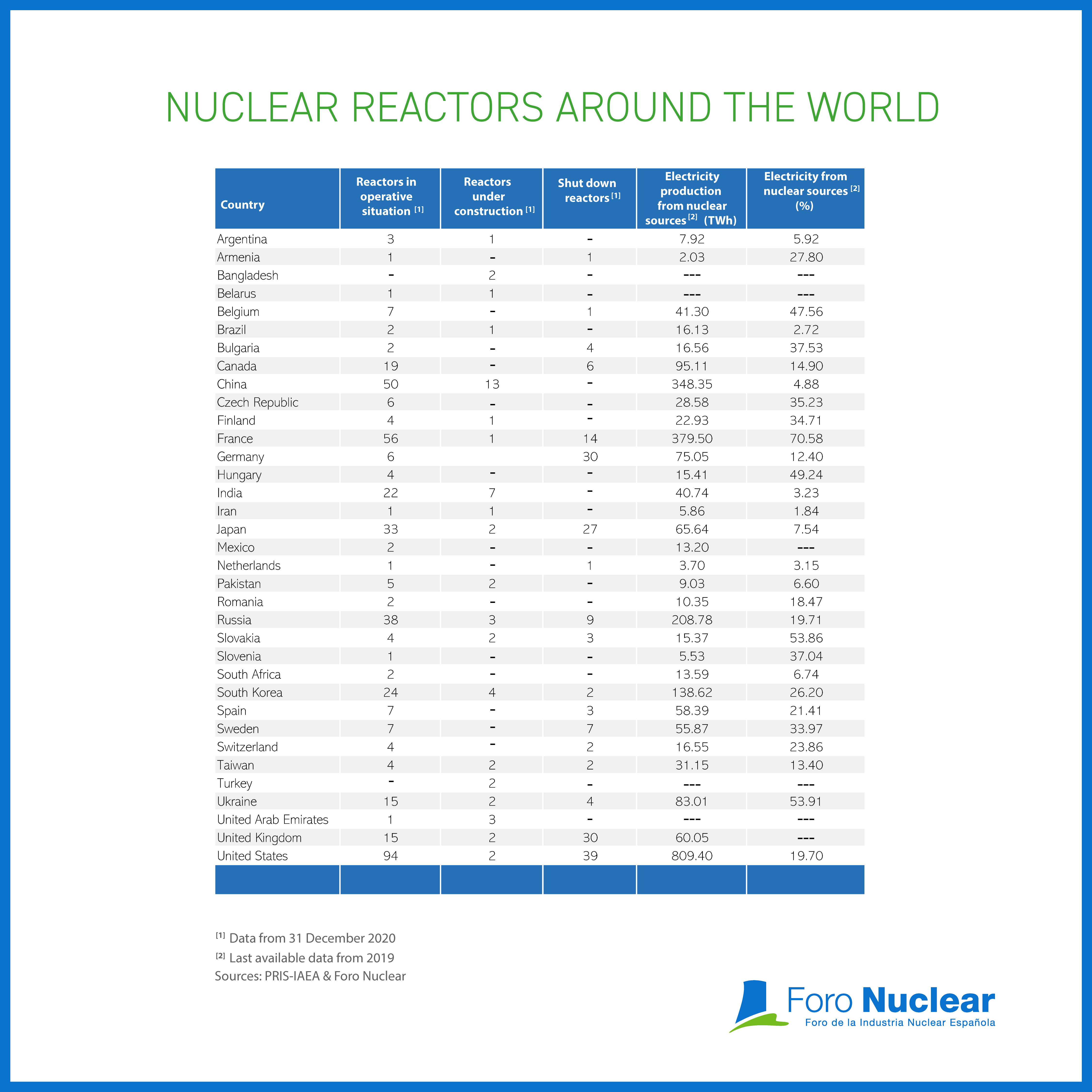 Nuclear reactors around the world