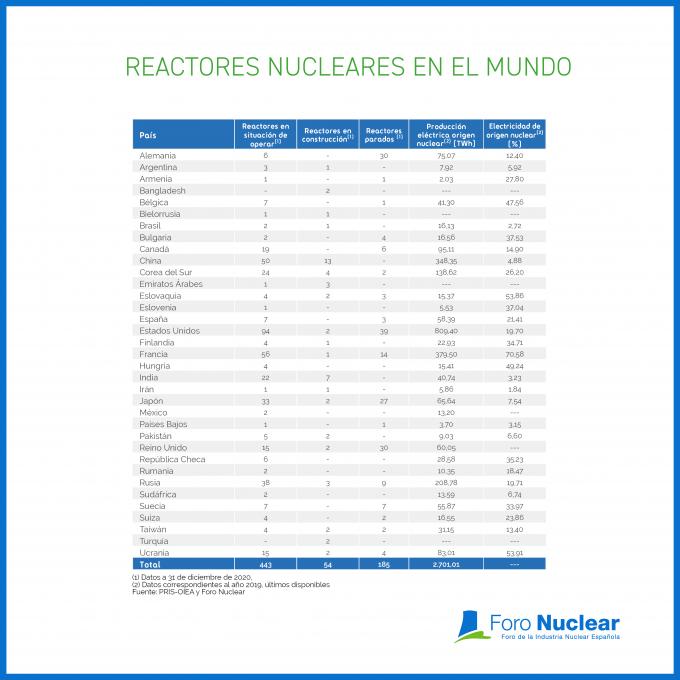 Reactores nucleares en el mundo